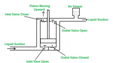 Photo of What is a Hydraulic pump? | Types of Hydraulic Pump