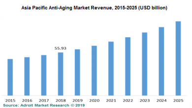 Photo of ASIA-PACIFIC ANTI-AGING MARKET (2019-2027)
