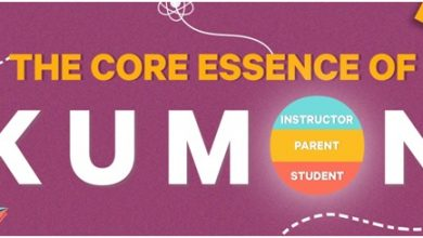 Photo of Student, Parent, Instructor – The Three Pillars of Kumon